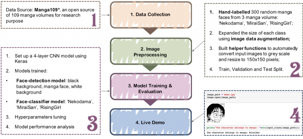 map of data project process, manga face detection