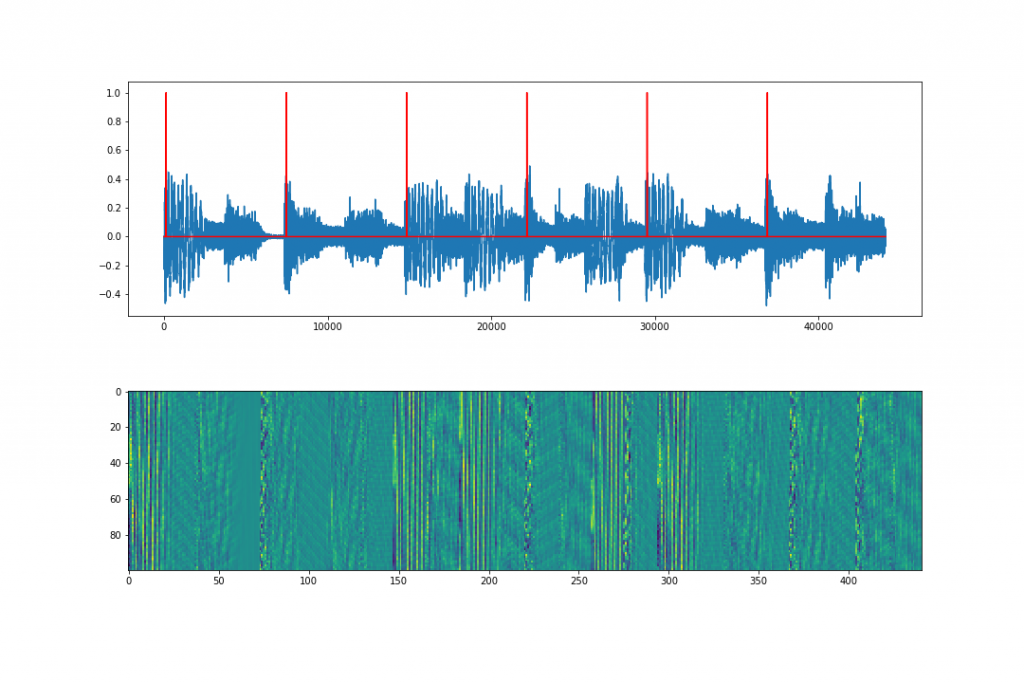 Graph that demonstrates a program takes 4 second slices of music and guesses the musical tempo