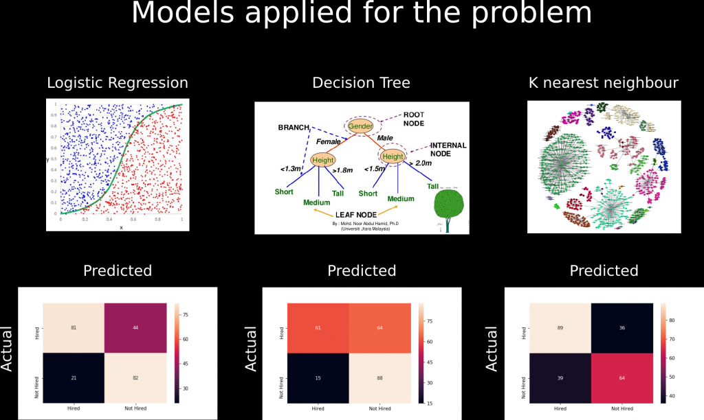 graphs demonstrating the prediction model. Compares actual vs predicted comparison