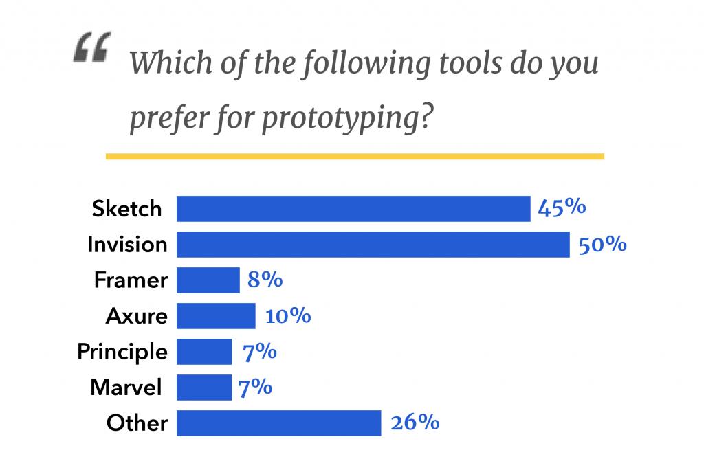 design graph survey