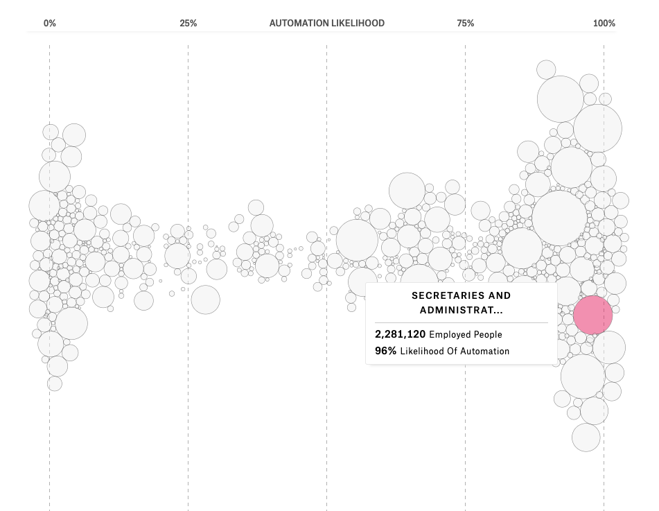 snapshot of chart showing the range in which different jobs are likely to be automated from 0% to 100%