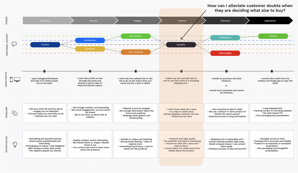user journey map showing customer pain points